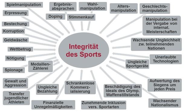 Schaubild - Die Bedrohung der Integrität des Sports